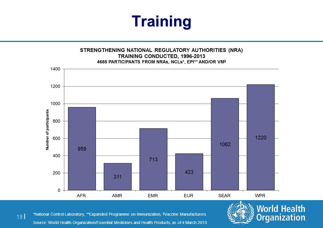 | 19 | Training *National Control Laboratory, **Expanded Programme on Immunization, § Vaccine Manufacturers Source: World Health Organization/Essentia