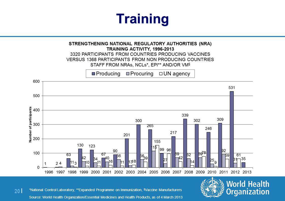 | 20 | Training *National Control Laboratory, **Expanded Programme on Immunization, § Vaccine Manufacturers Source: World Health Organization/Essentia