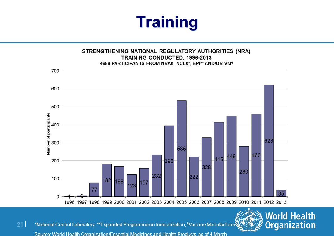 | 21 | Training *National Control Laboratory, **Expanded Programme on Immunization, § Vaccine Manufacturers Source: World Health Organization/Essentia