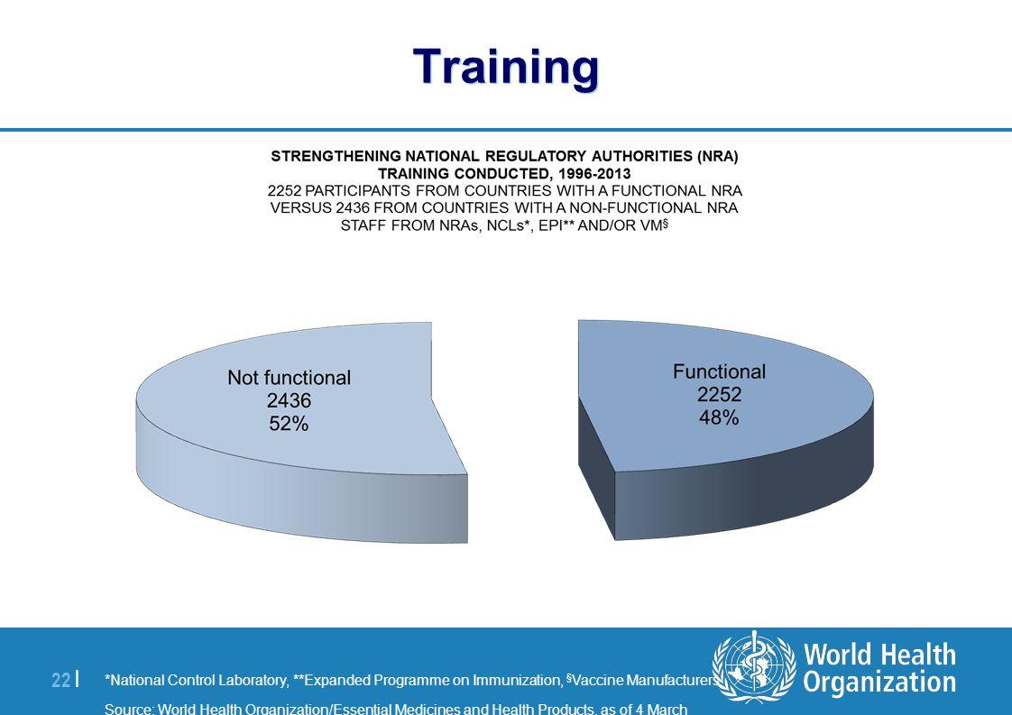 | 22 | Training *National Control Laboratory, **Expanded Programme on Immunization, § Vaccine Manufacturers Source: World Health Organization/Essentia