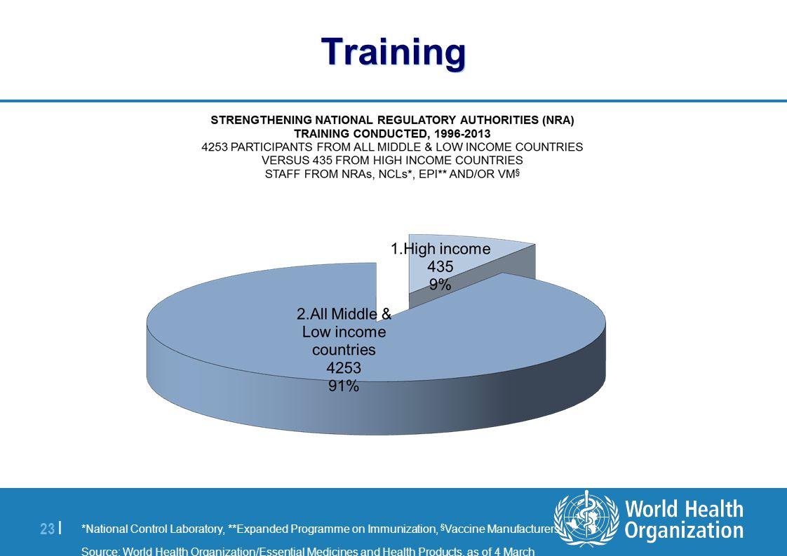 | 23 | Training *National Control Laboratory, **Expanded Programme on Immunization, § Vaccine Manufacturers Source: World Health Organization/Essentia