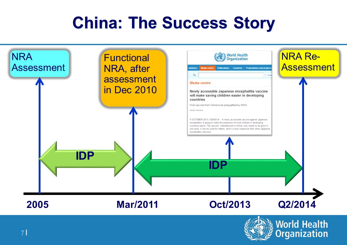 | 7 |7 | China: The Success Story 2005 Mar/2011Oct/2013Q2/2014 NRA Assessment Functional NRA, after assessment in Dec 2010 NRA Re- Assessment IDP