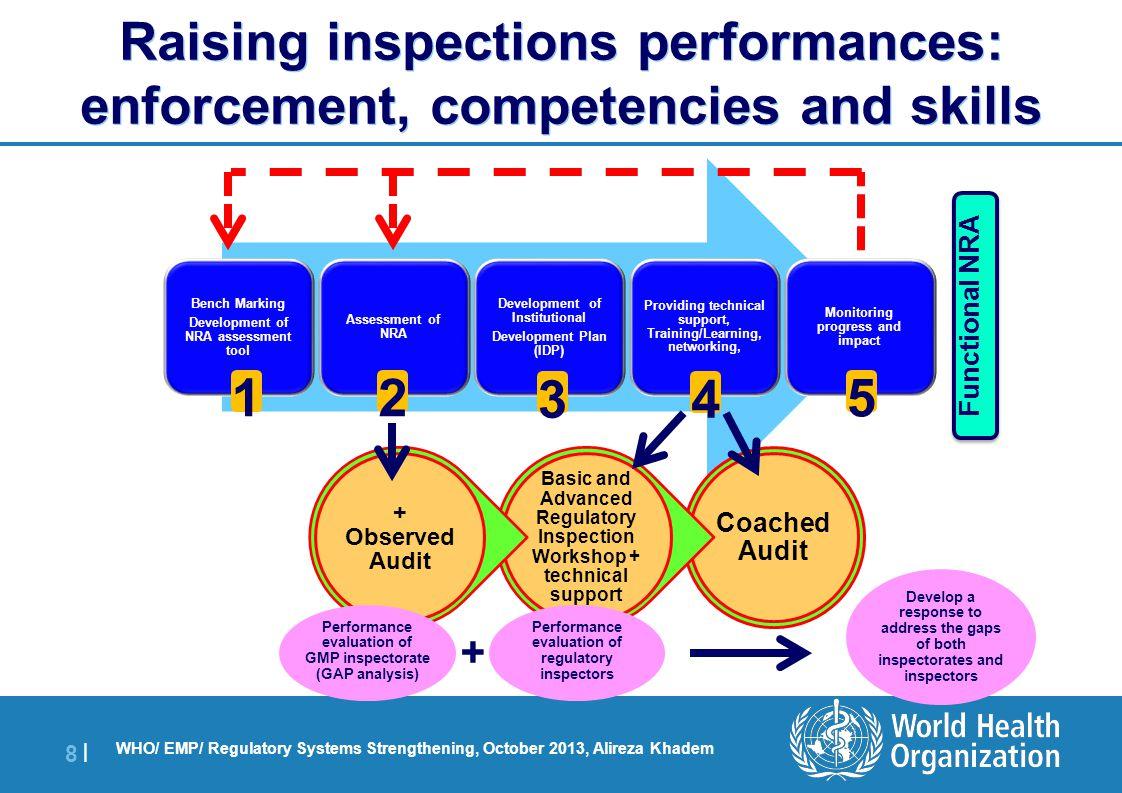 | 8 |8 | WHO/ EMP/ Regulatory Systems Strengthening, October 2013, Alireza Khadem Functional NRA 12 34 5 Coached Audit Basic and Advanced Regulatory I