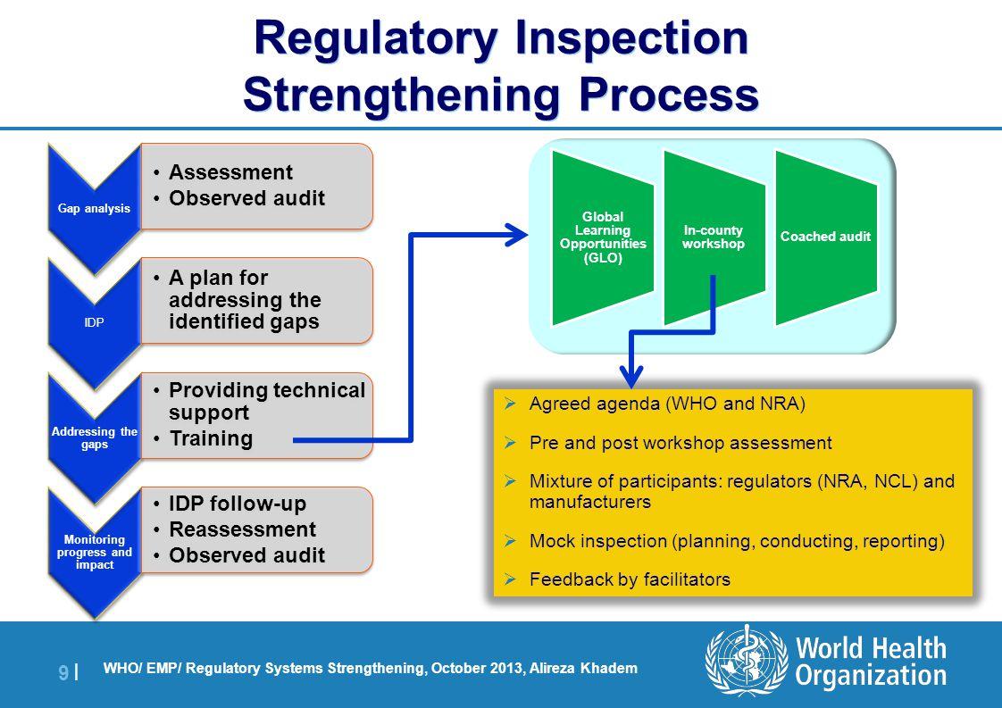 | 9 |9 | WHO/ EMP/ Regulatory Systems Strengthening, October 2013, Alireza Khadem Regulatory Inspection Strengthening Process Global Learning Opportun