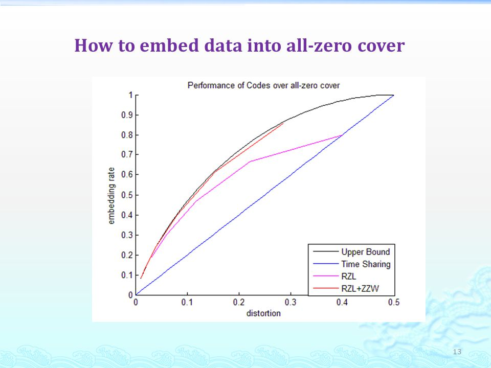 How to embed data into all-zero cover 13