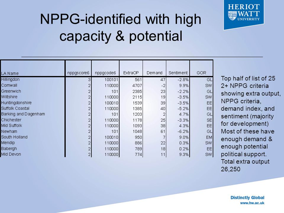 NPPG-identified with high capacity & potential Top half of list of 25 2+ NPPG criteria showing extra output, NPPG criteria, demand index, and sentiment (majority for development) Most of these have enough demand & enough potential political support.