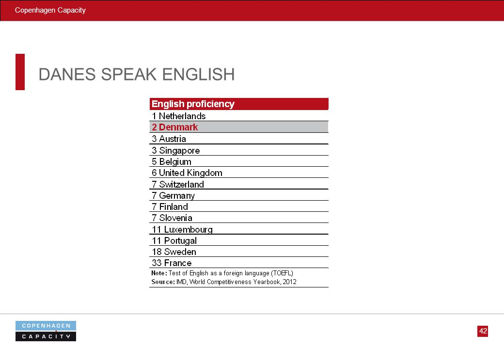 Copenhagen Capacity DANES SPEAK ENGLISH 42