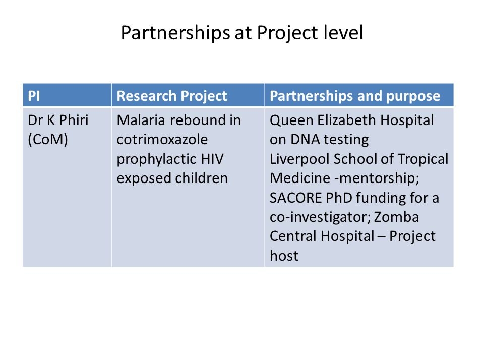 Partnerships at Project level PIResearch ProjectPartnerships and purpose Dr K Phiri (CoM) Malaria rebound in cotrimoxazole prophylactic HIV exposed children Queen Elizabeth Hospital on DNA testing Liverpool School of Tropical Medicine -mentorship; SACORE PhD funding for a co-investigator; Zomba Central Hospital – Project host