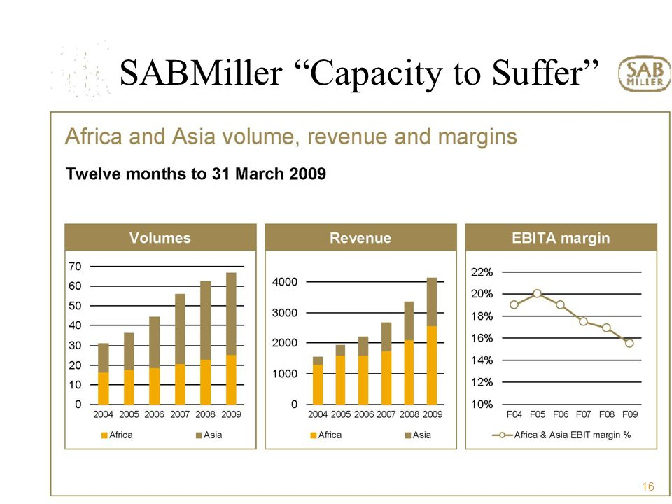 16 SABMiller Capacity to Suffer