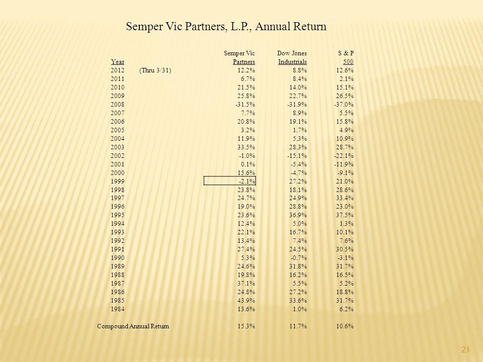 21 Semper Vic Partners, L.P., Annual Return Semper VicDow JonesS & P YearPartnersIndustrials500 2012(Thru 3/31)12.2%8.8%12.6% 20116.7%8.4%2.1% 201021.5%14.0%15.1% 200925.8%22.7%26.5% 2008-31.5%-31.9%-37.0% 20077.7%8.9%5.5% 200620.8%19.1%15.8% 20053.2%1.7%4.9% 200411.9%5.3%10.9% 200333.5%28.3%28.7% 2002-1.0%-15.1%-22.1% 20010.1%-5.4%-11.9% 200015.6%-4.7%-9.1% 1999-2.1%27.2%21.0% 199823.8%18.1%28.6% 199724.7%24.9%33.4% 199619.0%28.8%23.0% 199523.6%36.9%37.5% 199412.4%5.0%1.3% 199322.1%16.7%10.1% 199213.4%7.4%7.6% 199127.4%24.5%30.5% 19905.3%-0.7%-3.1% 198924.6%31.8%31.7% 198819.8%16.2%16.5% 198737.1%5.5%5.2% 198624.8%27.2%18.8% 198543.9%33.6%31.7% 198413.6%1.0%6.2% Compound Annual Return15.3%11.7%10.6%