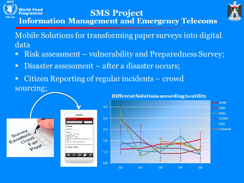 SMS Project Citizen Reporting of regular incidents – crowd sourcing; Information Management and Emergency Telecoms Mobile Solutions for transforming paper surveys into digital data Risk assessment – vulnerability and Preparedness Survey; Disaster assessment – after a disaster occurs;