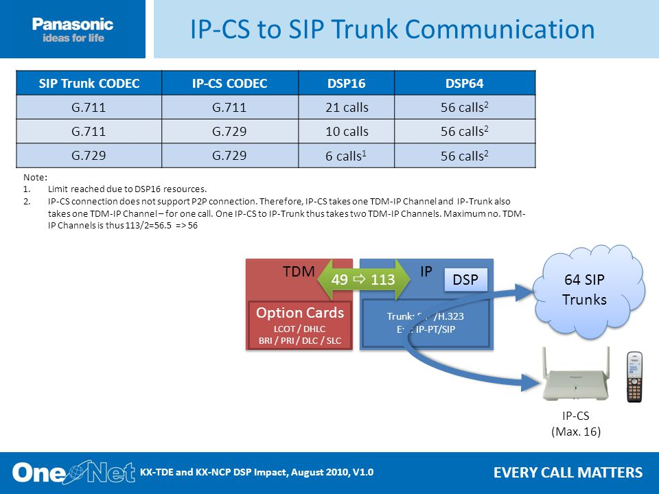 EVERY CALL MATTERS KX-TDE and KX-NCP DSP Impact, August 2010, V1.0 IP-CS to SIP Trunk Communication Note: 1.Limit reached due to DSP16 resources.