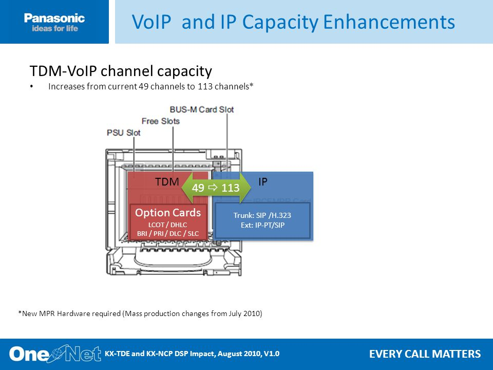 EVERY CALL MATTERS KX-TDE and KX-NCP DSP Impact, August 2010, V1.0 TDM-VoIP channel capacity Increases from current 49 channels to 113 channels* VoIP and IP Capacity Enhancements *New MPR Hardware required (Mass production changes from July 2010) TDM Option Cards LCOT / DHLC BRI / PRI / DLC / SLC IP Trunk: SIP /H.323 Ext: IP-PT/SIP 49 113