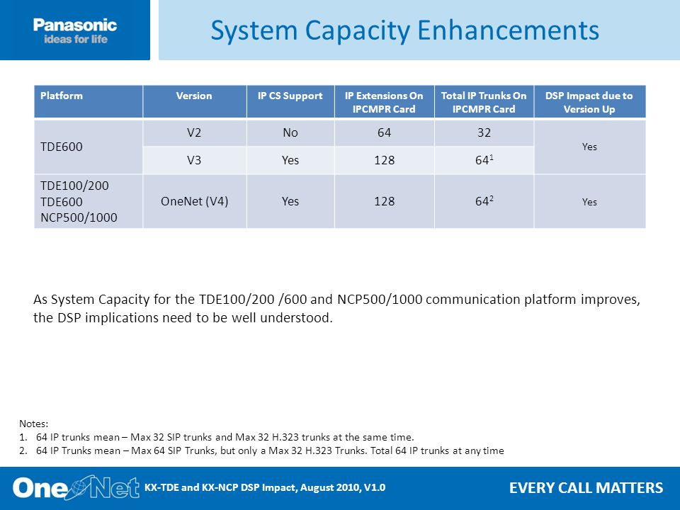 EVERY CALL MATTERS KX-TDE and KX-NCP DSP Impact, August 2010, V1.0 PlatformVersionIP CS SupportIP Extensions On IPCMPR Card Total IP Trunks On IPCMPR Card DSP Impact due to Version Up TDE600 V2No6432 Yes V3Yes12864 1 TDE100/200 TDE600 NCP500/1000 OneNet (V4)Yes12864 2 Yes System Capacity Enhancements Notes: 1.64 IP trunks mean – Max 32 SIP trunks and Max 32 H.323 trunks at the same time.