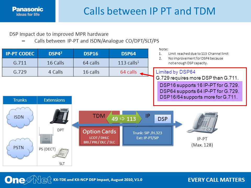 EVERY CALL MATTERS KX-TDE and KX-NCP DSP Impact, August 2010, V1.0 Calls between IP PT and TDM DSP Impact due to improved MPR hardware – Calls between IP-PT and ISDN/Analogue CO/DPT/SLT/PS Note: 1.Limit reached due to 113 Channel limit 2.No improvement for DSP4 because not enough DSP capacity.