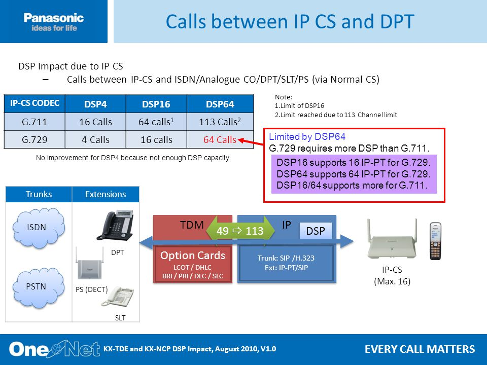 EVERY CALL MATTERS KX-TDE and KX-NCP DSP Impact, August 2010, V1.0 IP-CS CODEC DSP4DSP16DSP64 G.71116 Calls64 calls 1 113 Calls 2 G.7294 Calls16 calls64 Calls Calls between IP CS and DPT DSP Impact due to IP CS – Calls between IP-CS and ISDN/Analogue CO/DPT/SLT/PS (via Normal CS) Note: 1.Limit of DSP16 2.Limit reached due to 113 Channel limit No improvement for DSP4 because not enough DSP capacity.