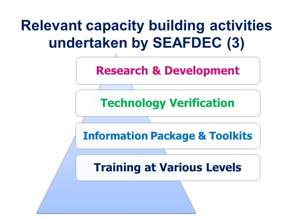 Relevant capacity building activities undertaken by SEAFDEC (3) Research & Development Technology Verification Information Package & Toolkits Training at Various Levels