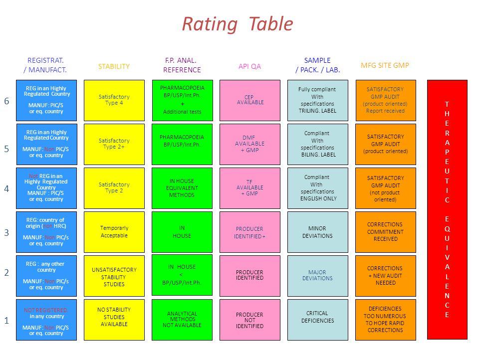 5 4 3 1 2 Satisfactory Type 2+ Satisfactory Type 2 Temporarly Acceptable UNSATISFACTORY STABILITY STUDIES NO STABILITY STUDIES AVAILABLE Satisfactory Type 4 PHARMACOPOEIA BP/USP/Int.Ph.
