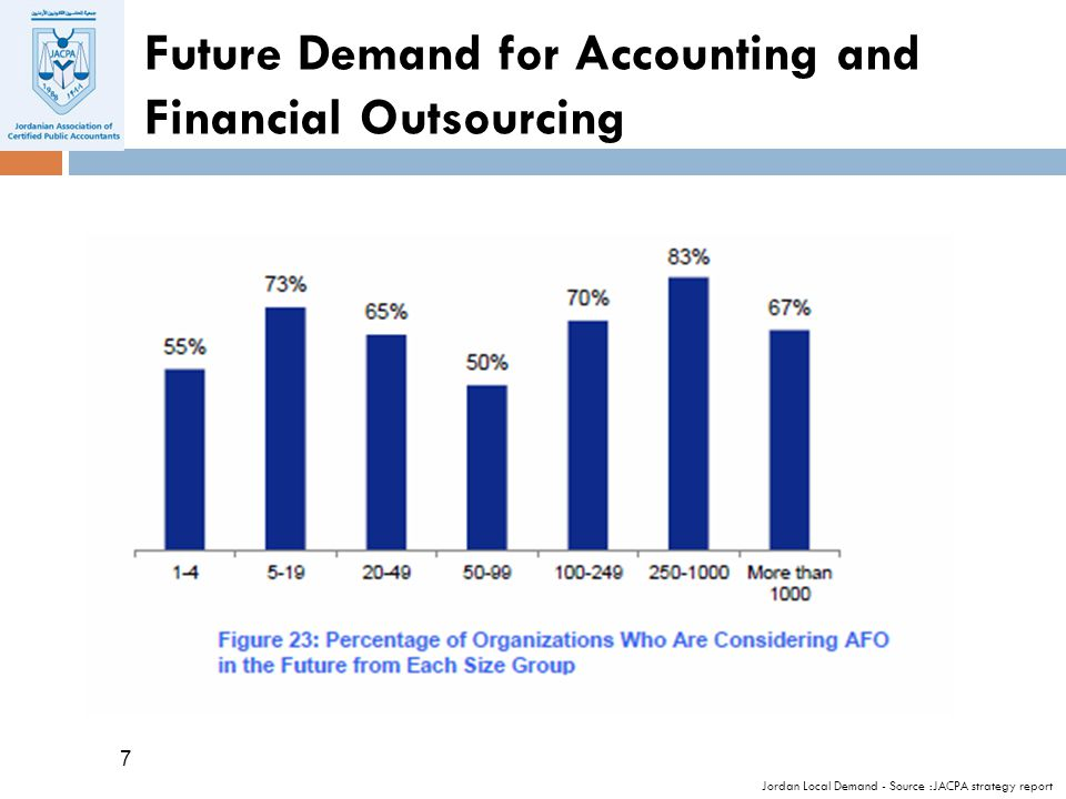 7 7 Future Demand for Accounting and Financial Outsourcing Jordan Local Demand - Source :JACPA strategy report