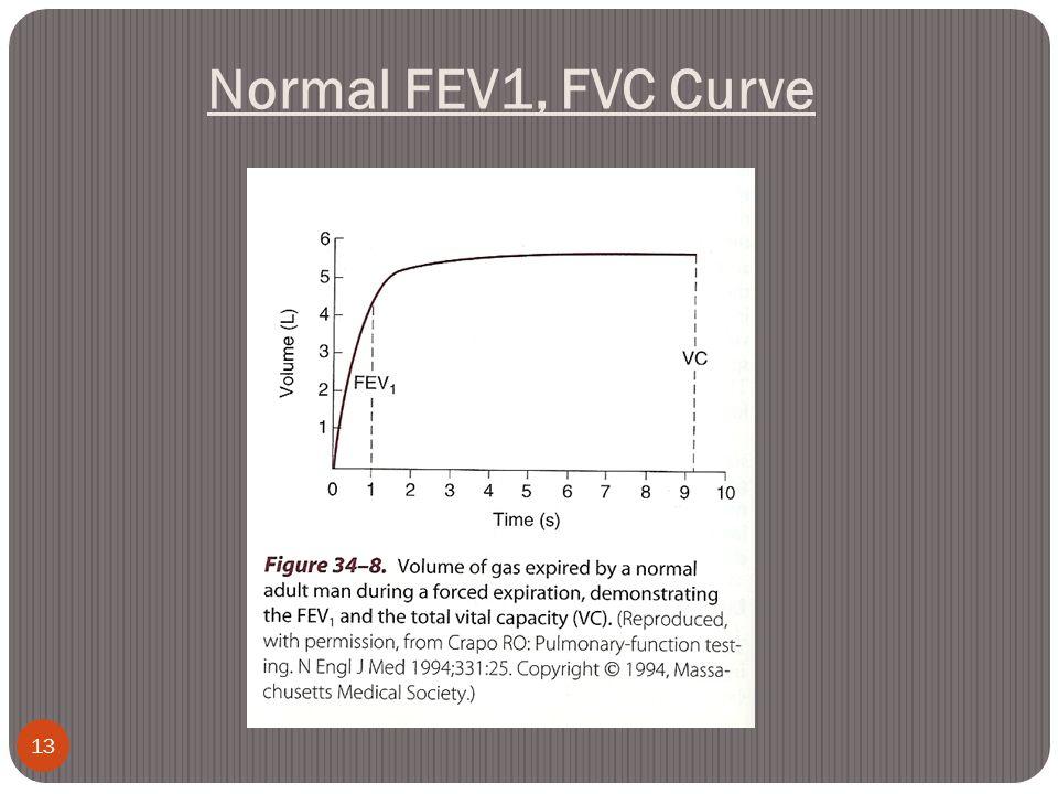 Normal FEV1, FVC Curve 13