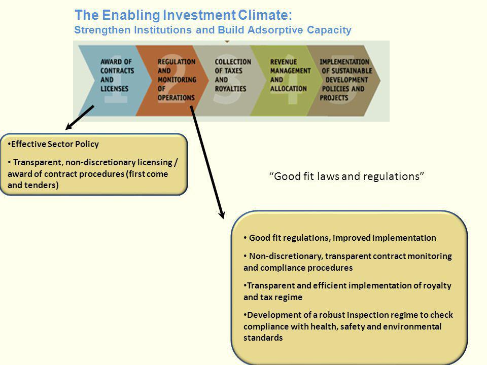 The Enabling Investment Climate: Strengthen Institutions and Build Adsorptive Capacity Good fit laws and regulations Effective Sector Policy Transpare