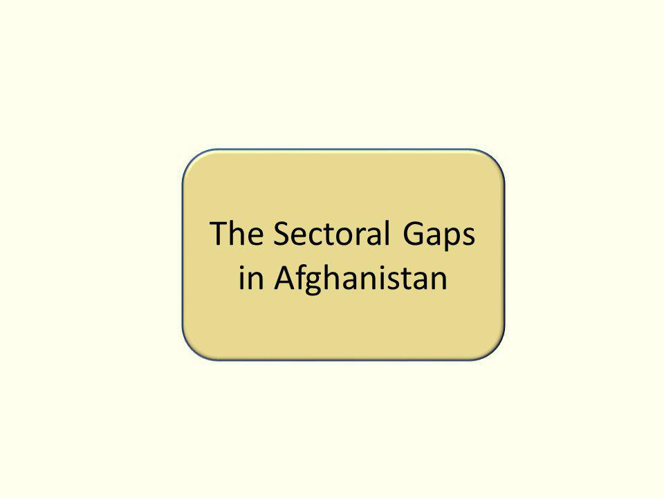 The Sectoral Gaps in Afghanistan
