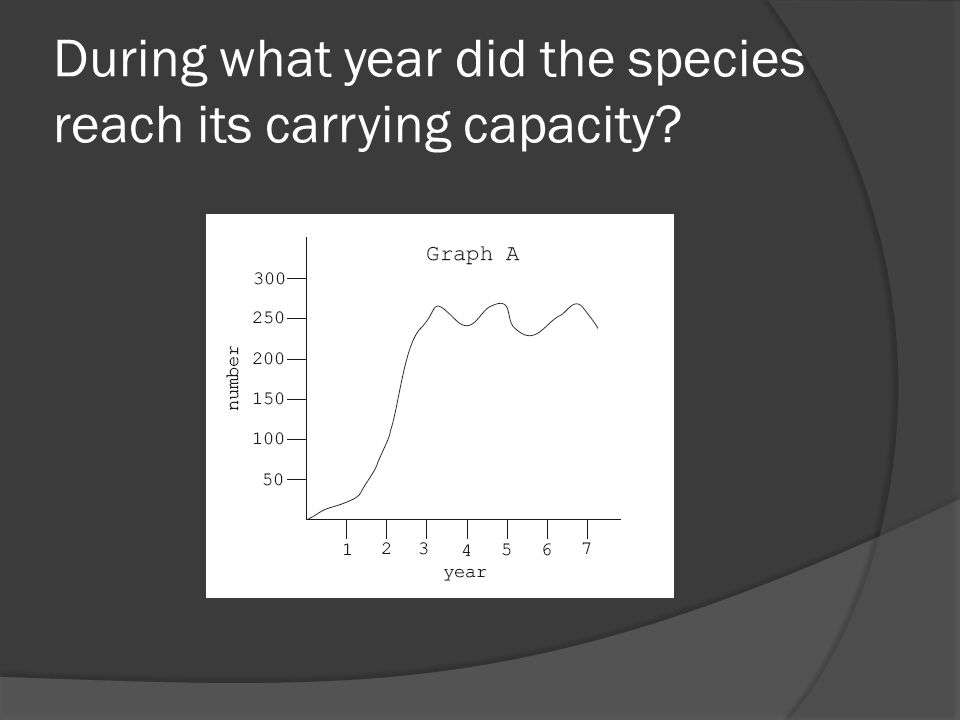 During what year did the species reach its carrying capacity?