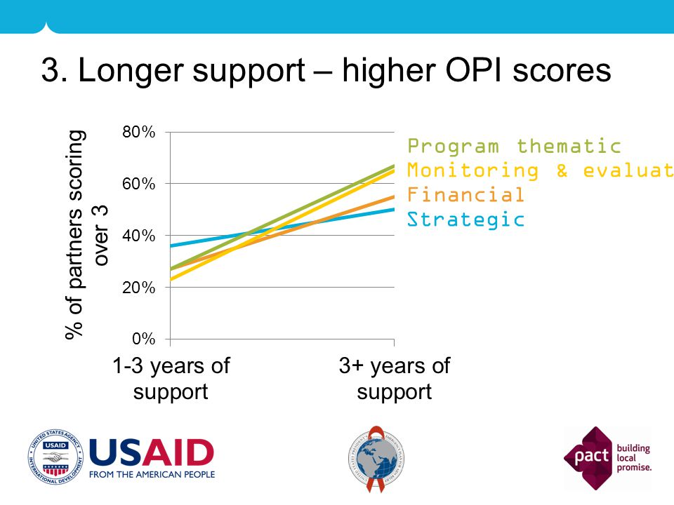 3. Longer support – higher OPI scores Strategic Financial Program thematic Monitoring & evaluation