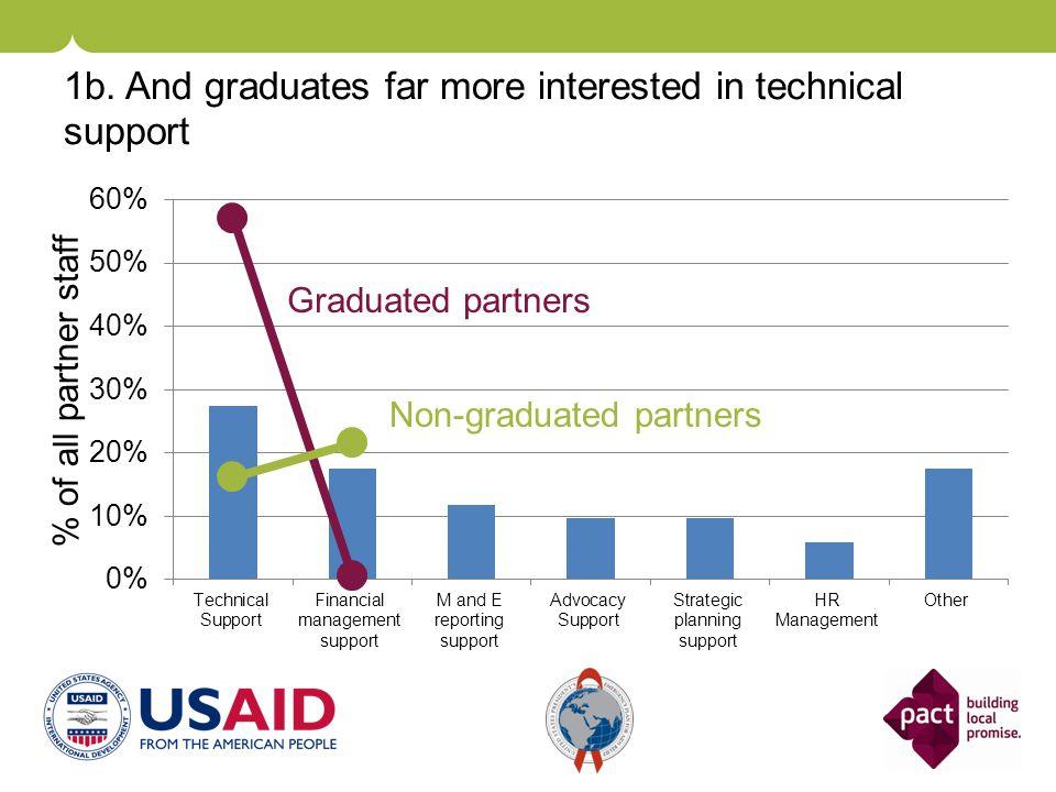 Non-graduated partners Graduated partners 1b.