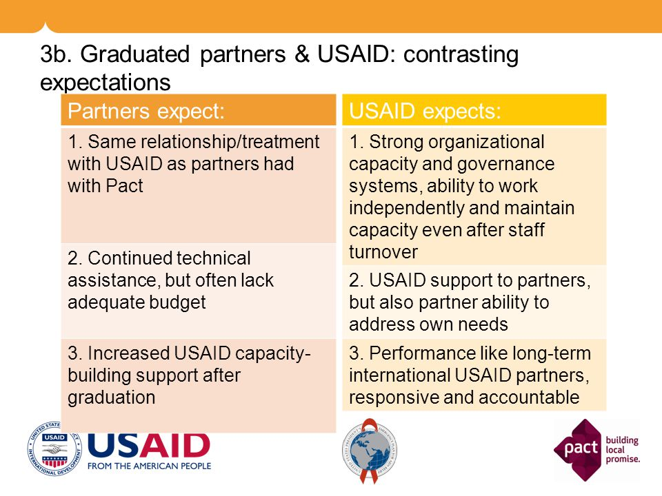 3b. Graduated partners & USAID: contrasting expectations Partners expect: 1. Same relationship/treatment with USAID as partners had with Pact 2. Conti