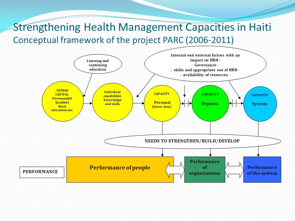 Strengthening Health Management Capacities in Haiti Conceptual framework of the project PARC (2006-2011) HUMAN CAPITAL PersonnalitY Qualities Basic éducation etc.