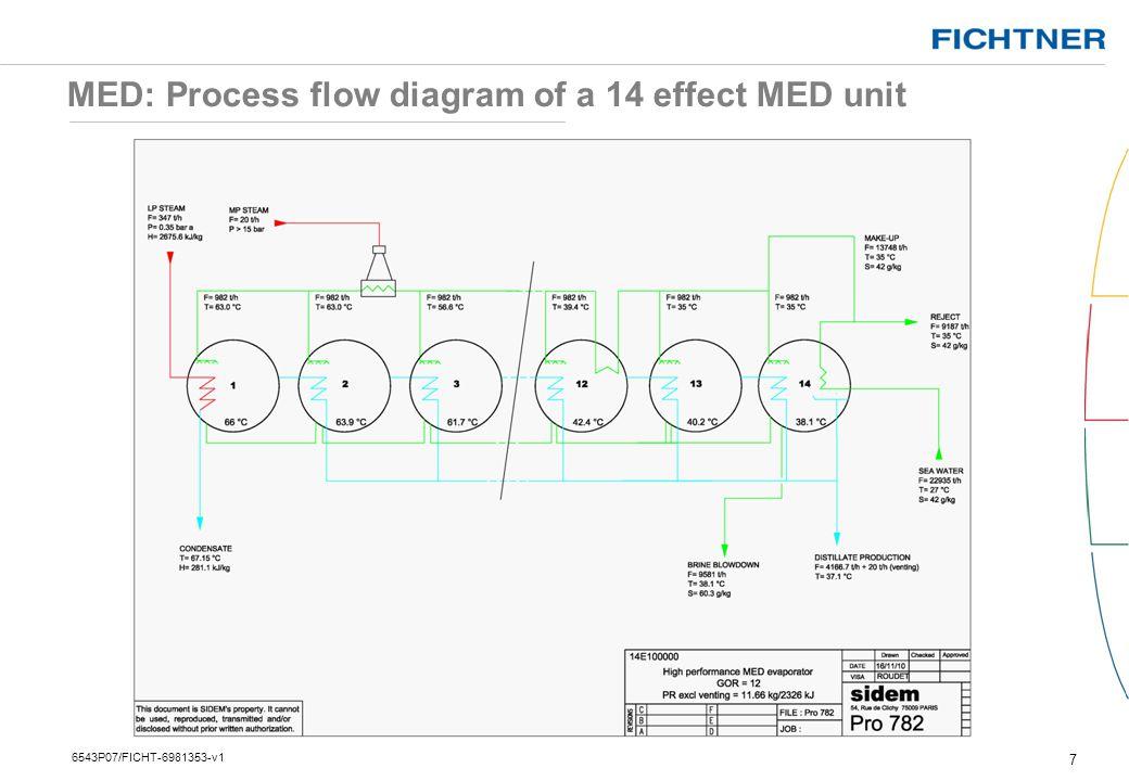 MED Typical Plants 28 6543P07/FICHT-6981353-v1 Source: SIDEM Fujairah F2 MED SWRO Hybrid Plant, UAE 464,600 m³/d