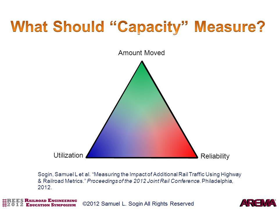 Utilization Amount Moved Reliability Sogin, Samuel L et al. Measuring the Impact of Additional Rail Traffic Using Highway & Railroad Metrics. Proceedi