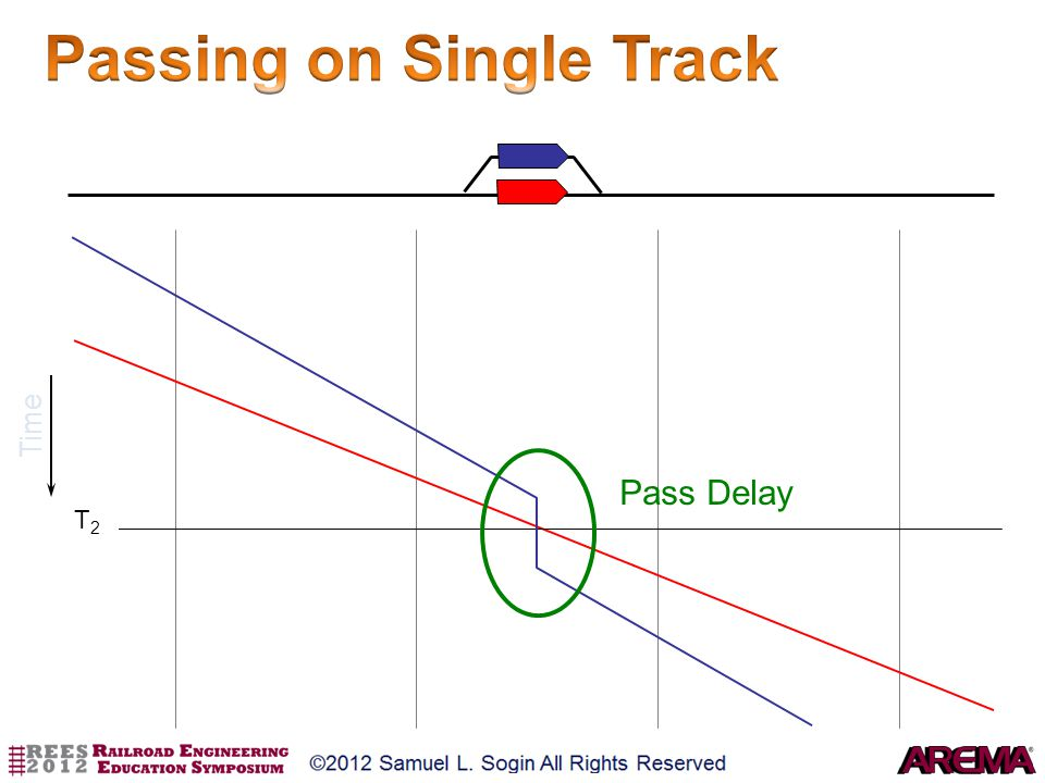 Time T2T2 Pass Delay