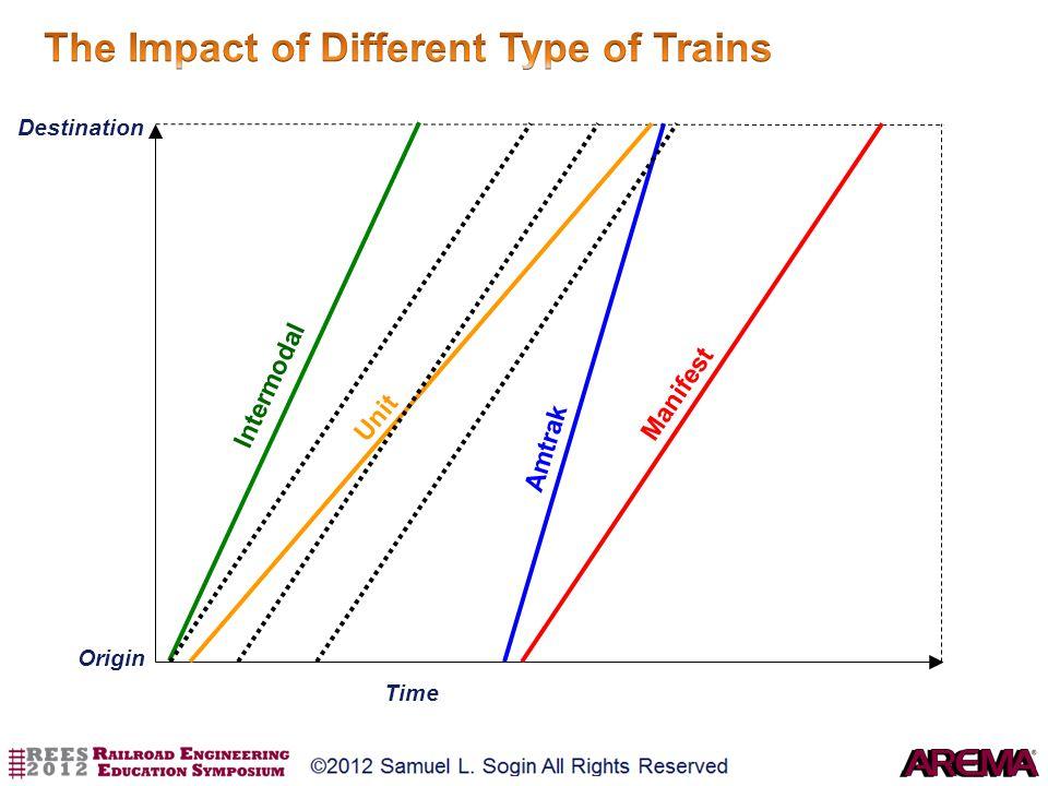 Time Distance Intermodal Amtrak Manifest Unit Origin Destination Time