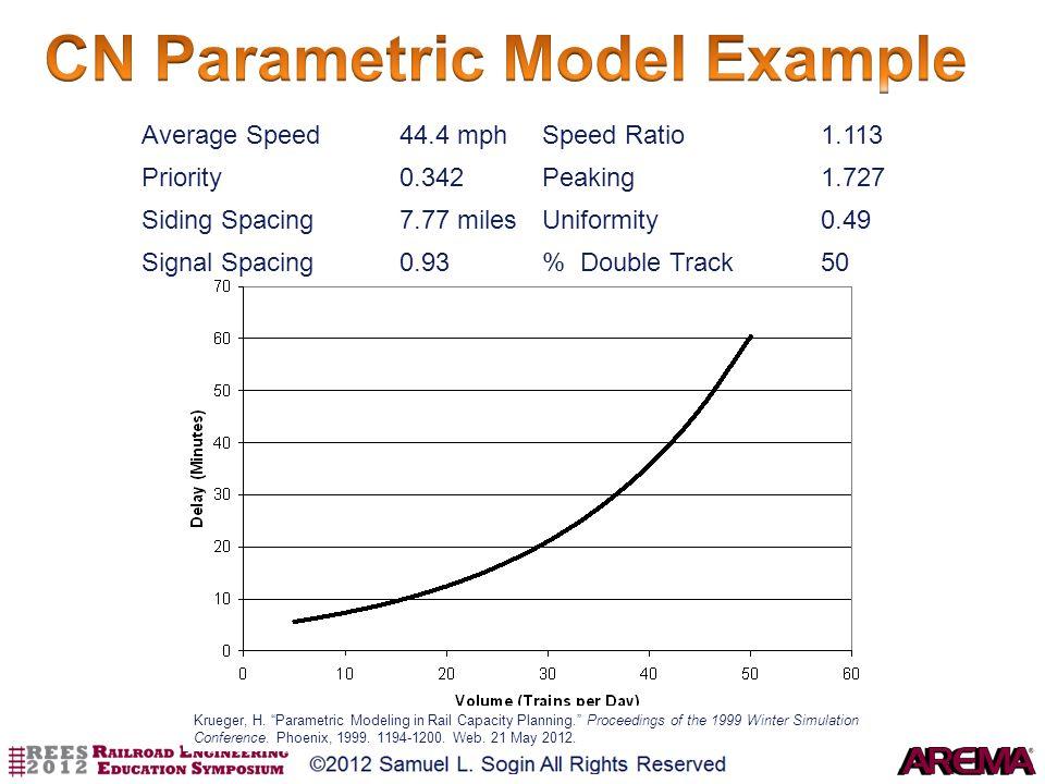 Average Speed44.4 mphSpeed Ratio1.113 Priority0.342Peaking1.727 Siding Spacing7.77 milesUniformity0.49 Signal Spacing0.93% Double Track50 Krueger, H.