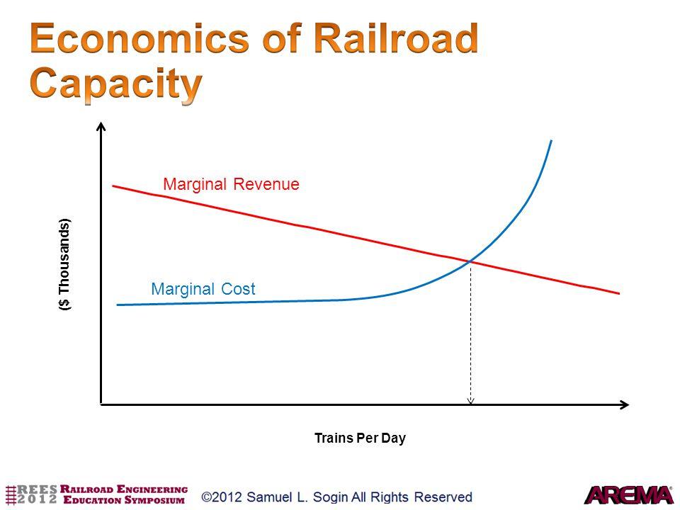 Marginal Revenue Marginal Cost