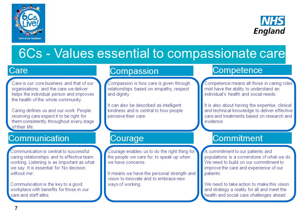 6Cs - Values essential to compassionate care 7 Care Compassion Competence CommunicationCourageCommitment Compassion is how care is given through relat