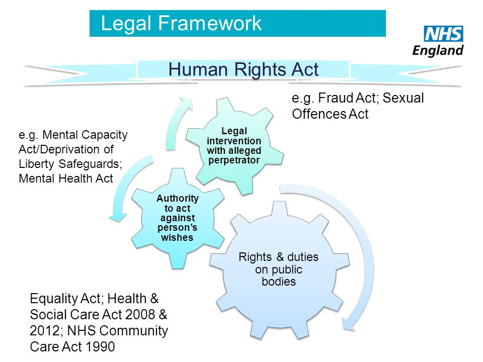 Legal Framework Equality Act; Health & Social Care Act 2008 & 2012; NHS Community Care Act 1990 e.g. Mental Capacity Act/Deprivation of Liberty Safegu