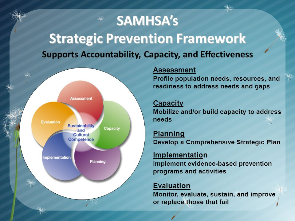 SAMHSAs Strategic Prevention Framework SAMHSAs Strategic Prevention Framework Supports Accountability, Capacity, and Effectiveness Assessment Profile population needs, resources, and readiness to address needs and gaps Evaluation Monitor, evaluate, sustain, and improve or replace those that fail Implementation Implement evidence-based prevention programs and activities Planning Develop a Comprehensive Strategic Plan Capacity Mobilize and/or build capacity to address needs