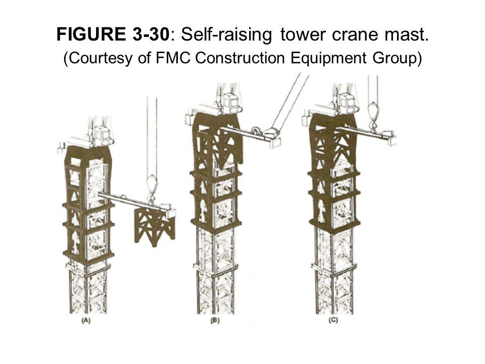 FIGURE 3-30: Self-raising tower crane mast. (Courtesy of FMC Construction Equipment Group)