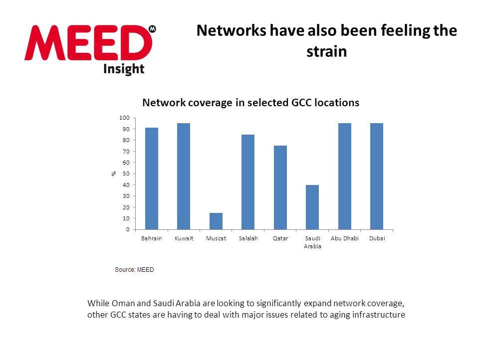 Networks have also been feeling the strain While Oman and Saudi Arabia are looking to significantly expand network coverage, other GCC states are having to deal with major issues related to aging infrastructure