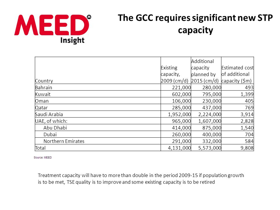 The GCC requires significant new STP capacity Treatment capacity will have to more than double in the period if population growth is to be met, TSE quality is to improve and some existing capacity is to be retired Country Existing capacity, 2009 (cm/d) Additional capacity planned by 2015 (cm/d) Estimated cost of additional capacity ($m) Bahrain221,000280, Kuwait602,000795,0001,399 Oman106,000230, Qatar285,000437, Saudi Arabia1,952,0002,224,0003,914 UAE, of which:965,0001,607,0002,828 Abu Dhabi414,000875,0001,540 Dubai260,000400, Northern Emirates291,000332, Total4,131,0005,573,0009,808