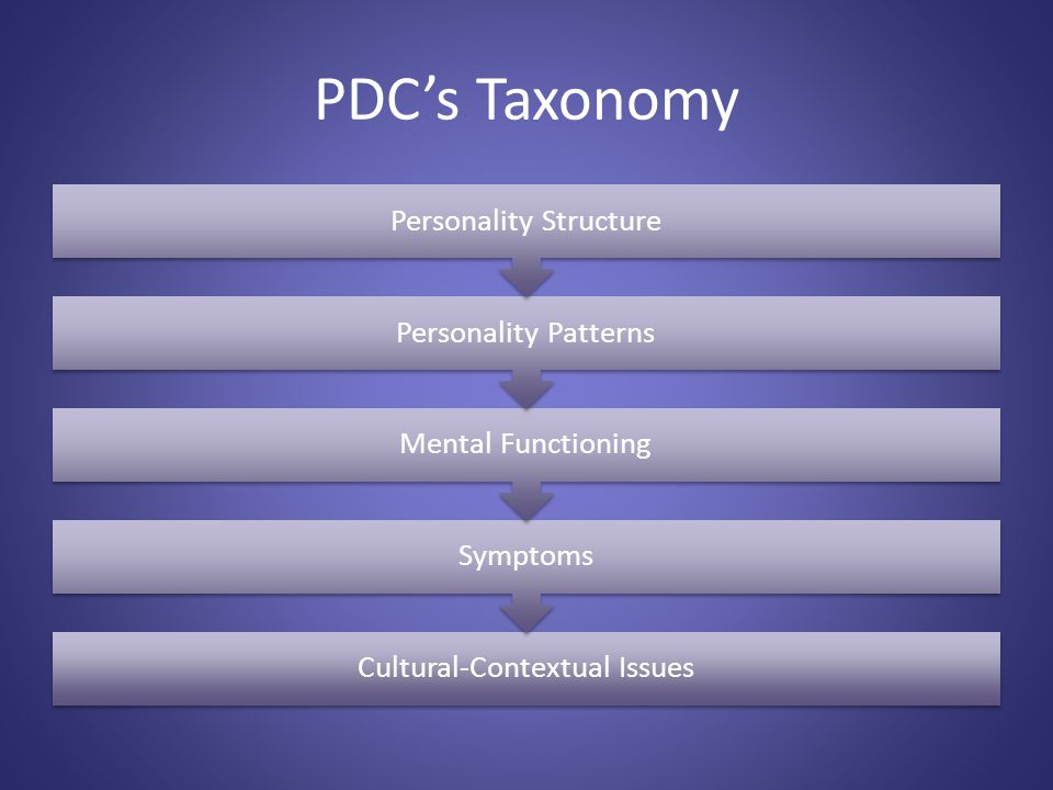 PDCs Taxonomy Cultural-Contextual Issues Symptoms Mental Functioning Personality Patterns Personality Structure