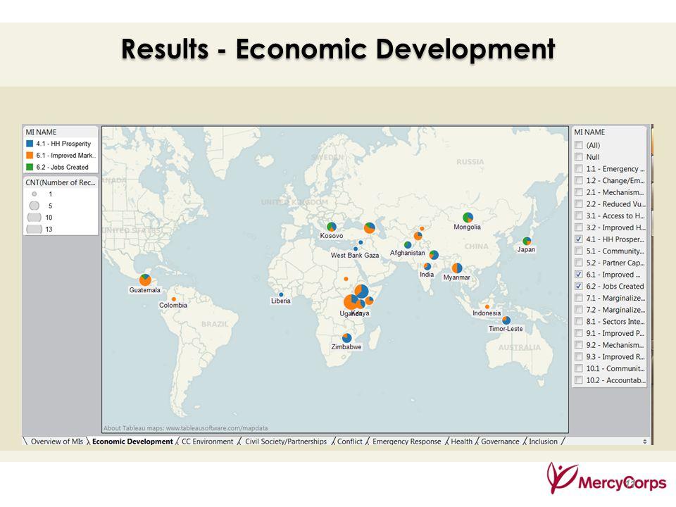 35 11 Results - Economic Development