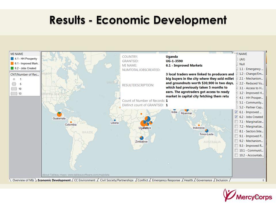 35 12 Results - Economic Development