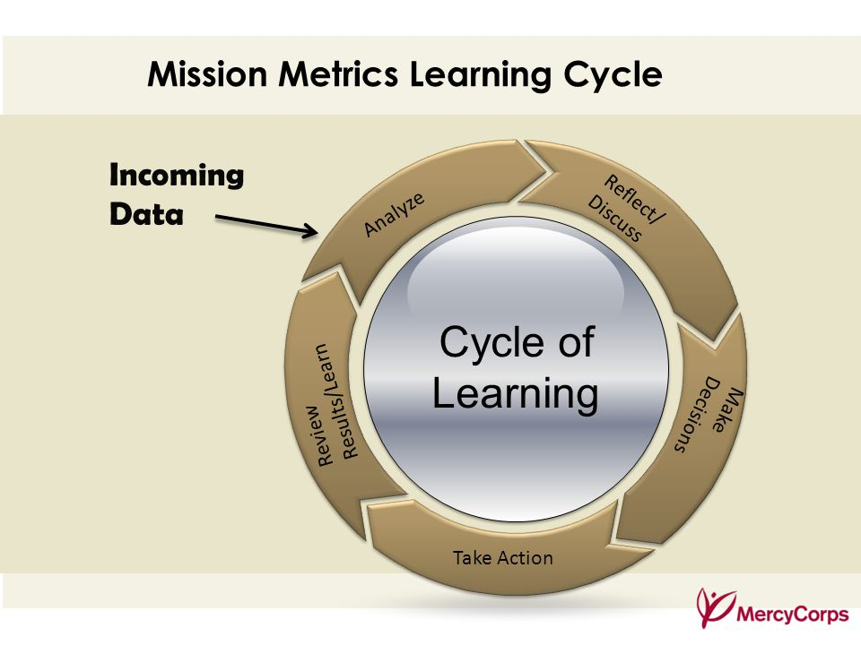 35 Mission Metrics Learning Cycle Reflect/ Discuss Analyze Review Results/Learn Make Decisions Take Action Incoming Data Cycle of Learning