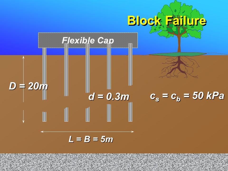 Empirical Modification n nP up P BL = BLc b N c + 2(B+L)Dc s P ug = min (nP up,P BL ) 1 1 1 1 1 1 P 2 ug = n 2 P 2 up + P 2 BL 1 1 1 1 1 1 P 2 ug = n 2 P 2 up + P 2 BL 1 = 1 + n 2 P 2 up 1 = 1 + n 2 P 2 up 2 2 1 = 1 + n 2 P 2 up 1 = 1 + n 2 P 2 up 2 2 P 2 BL