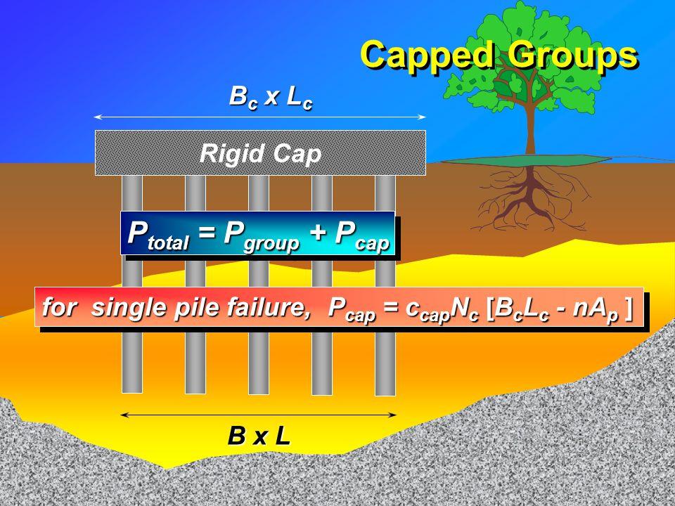 Flexible Cap D = 20m L = B = 5m c s = c b = 50 kPa Block Failure d = 0.3m
