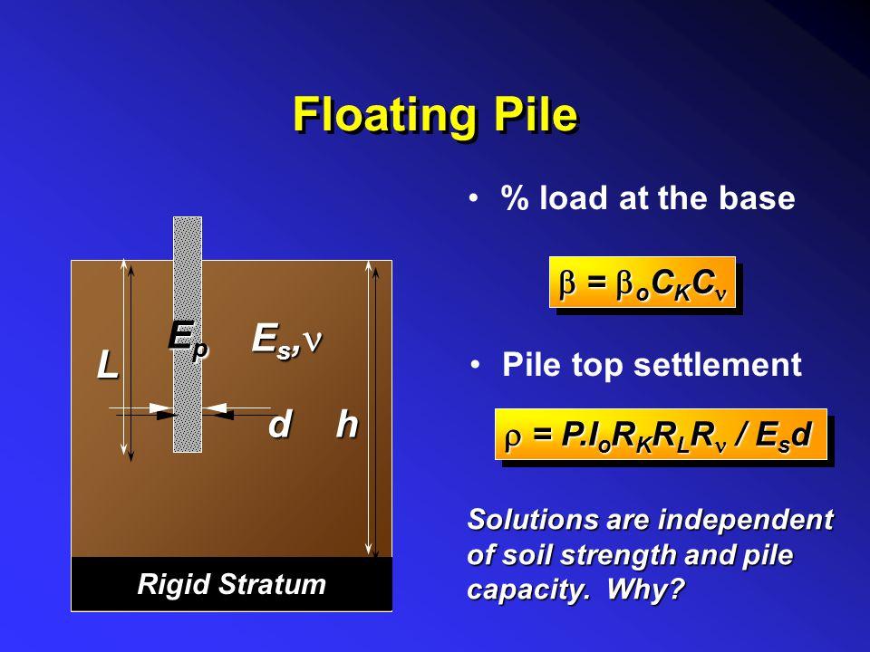 Definitions Area Ratio, A p R A = A p / A s ApApApAp AsAsAsAs Pile Stiffness Factor, K K = R A.E p /E s EpEpEpEp EsEsEsEs